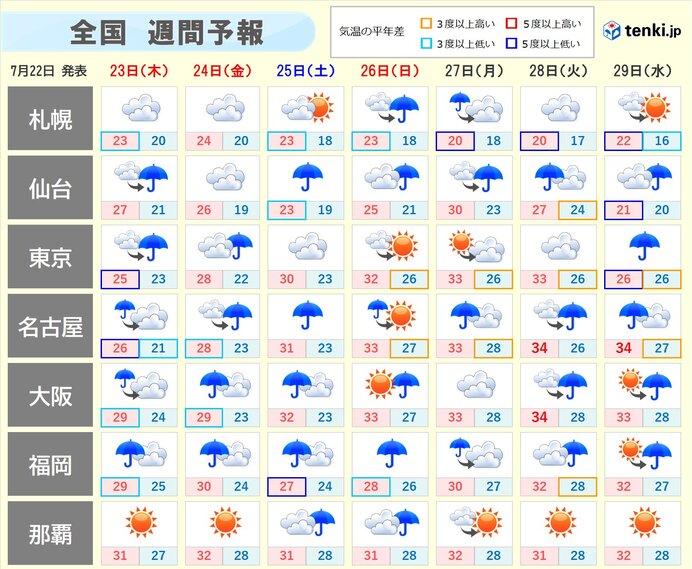週間 連休中は梅雨前線が活発化 西日本を中心に雨の量が多くなる