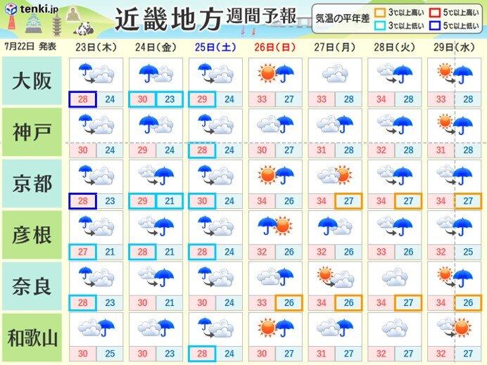 あす23日海の日からの4連休 梅雨空続き ジメジメとした不快な暑さに