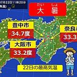 関西 大暑 4連休の天気と今後の暑さは?