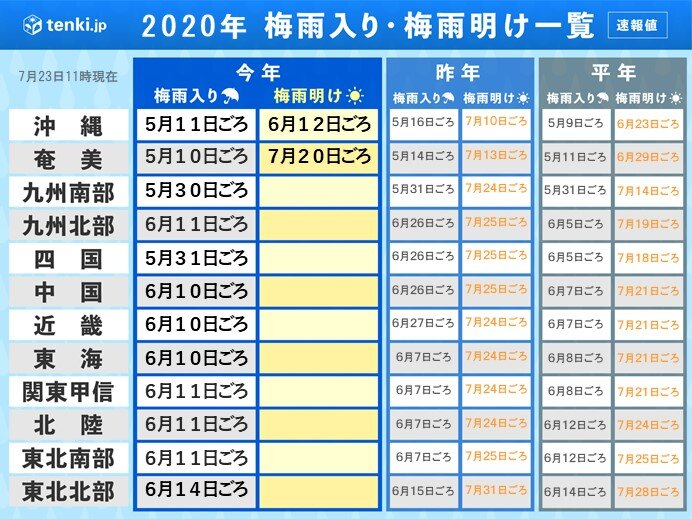【7月25日~31日】西・東日本 梅雨明けは まだ?