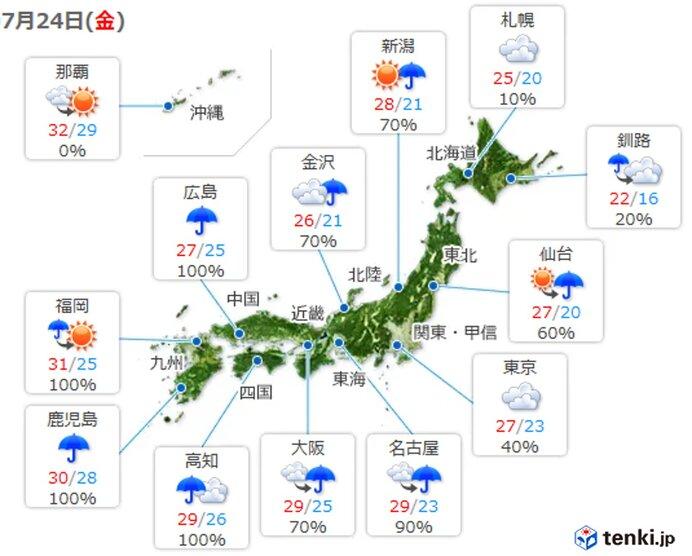 日中の気温