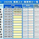 九州南部が梅雨明け 平年より2週間遅く