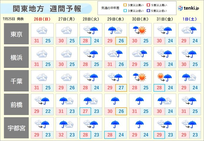 梅雨明けまだ?