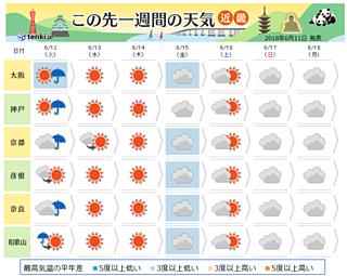 近畿 この先一週間の天気