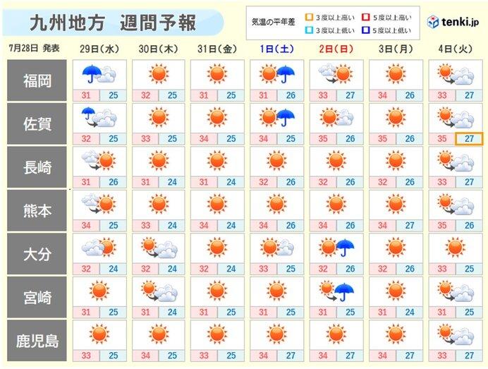 九州北部地方もようやく梅雨明けへ