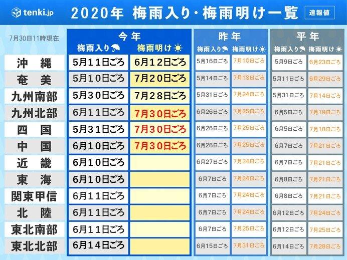 九州北部・中国・四国で梅雨明け 平年より10日前後遅く