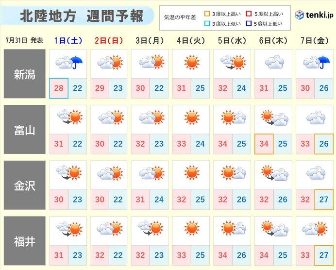 来週は梅雨明けとともに急激に気温上昇 熱中症警戒