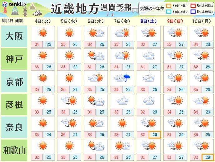 夏空広がりカンカン照り 今週の前半は猛暑となる所も!