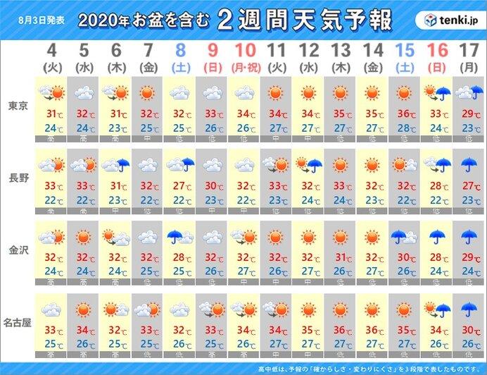 【東京~名古屋】晴れる日が多く、厳しい暑さが続く