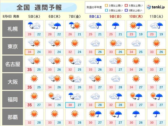 週間 体にこたえる暑さが続く 7日頃は北海道で荒れた天気となるおそれ