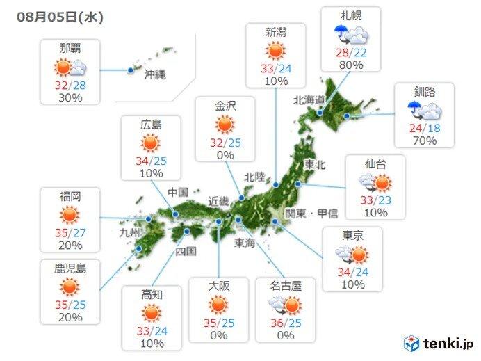 あす5日(水)も猛烈な暑さが続く