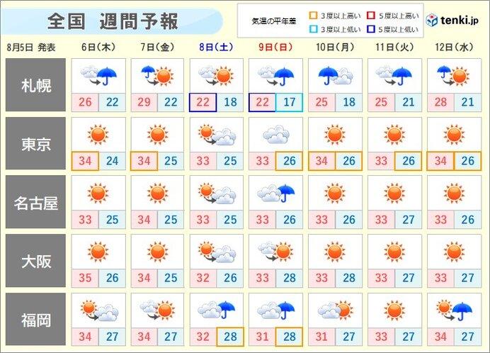 週間天気 厳しい暑さが続きそう 熱中症に気をつけて