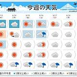 週間 北・東日本 気温の変化が大きい