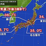 猛暑日地点は今年最多に 名古屋や東京など今年一番の暑さ