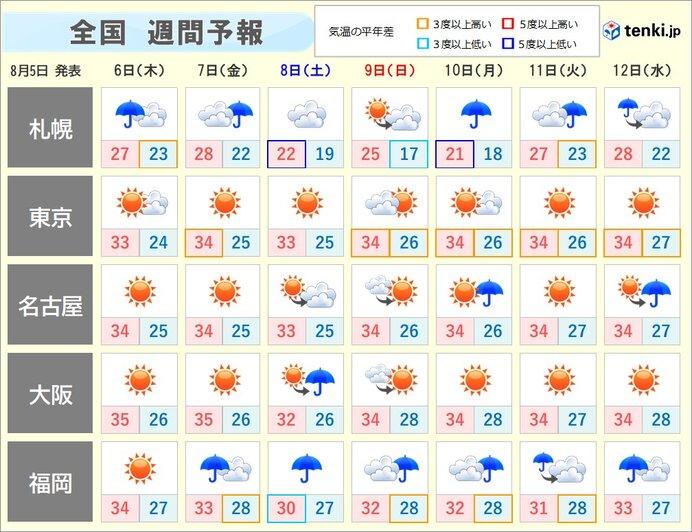 各地の天気のポイント