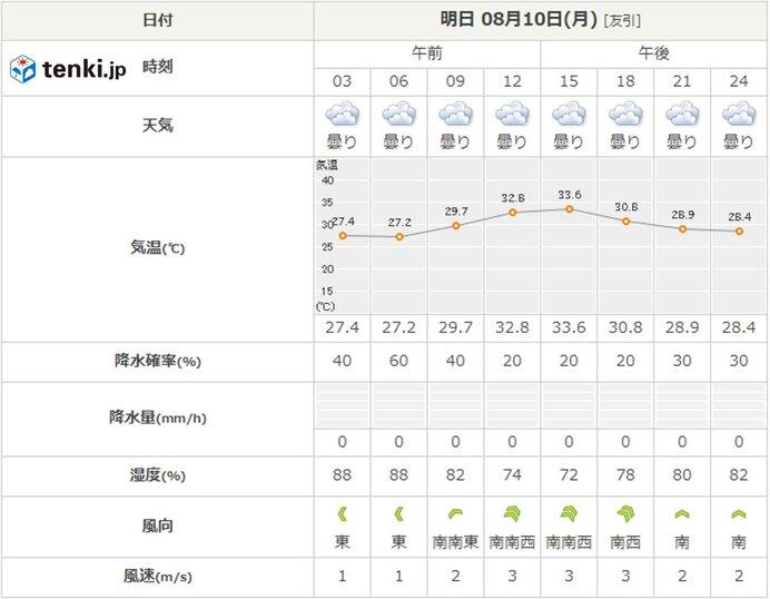 あす10日 甲子園の天気
