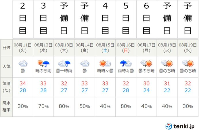 あさって11日以降 甲子園の天気