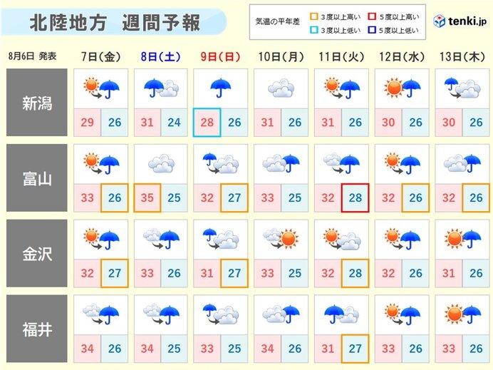 10 日間 天気 福井