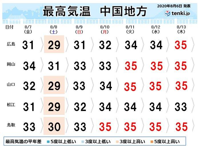 来週は危険な暑さになる日が多い