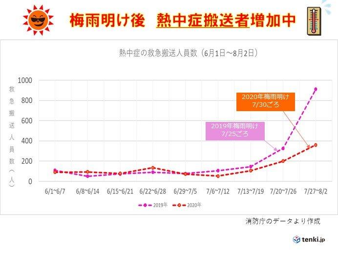 中国地方 来週にかけて危険な暑さに 熱中症に厳重警戒