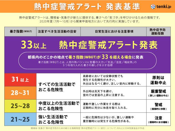 東京都など 初の「熱中症警戒アラート」発表(日直予報士 2020年08月06日) - 日本気象協会 tenki.jp