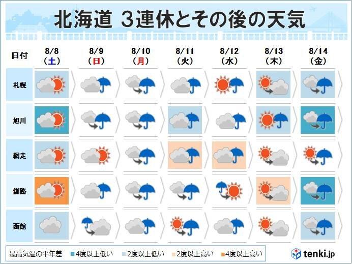 北海道の3連休の天気 雨の降りやすい日が続く