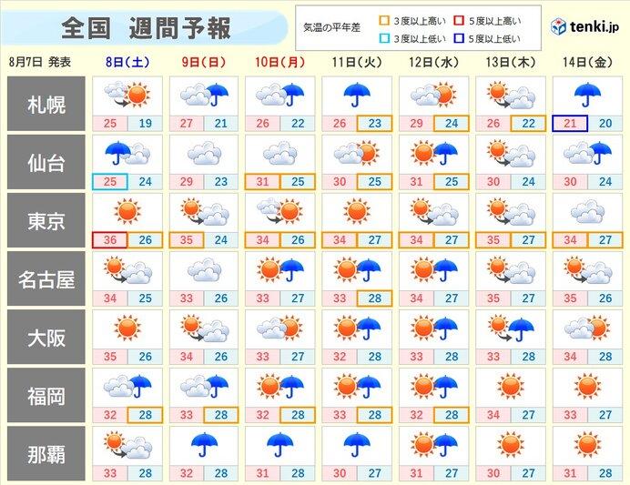 週間天気 低気圧や前線の雨雲 北日本をたびたび通過
