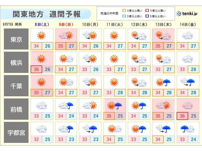 関東 8日も熱中症警戒 お盆にかけ連日猛暑 40度に迫る所も