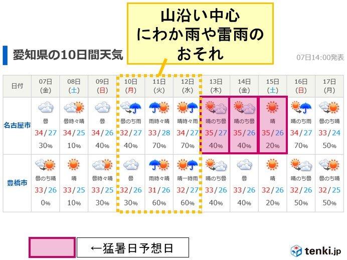 愛知県の10日間予報