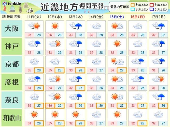向こう一週間も晴れる日は厳しい暑さに