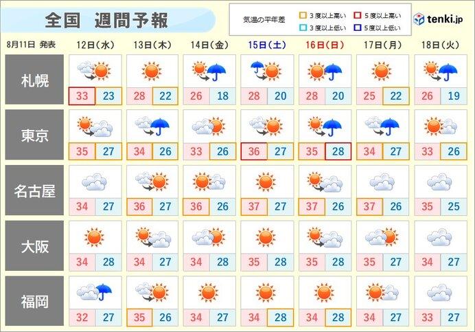 明日以降も厳しい暑さ続く