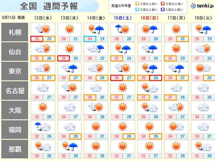 週間天気 お盆を過ぎても残暑は続き 熱中症に気をつけて