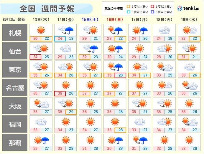 週間天気 残暑は お盆明けも続く 気をつけよう熱中症