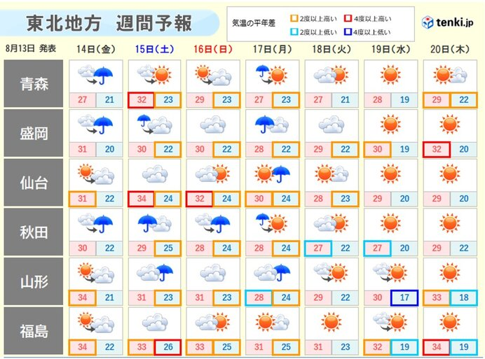 週末にかけても雨でも残暑厳しく