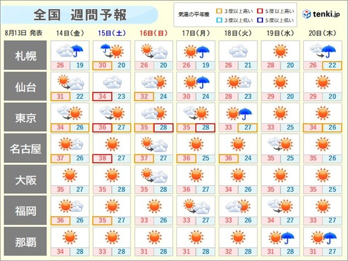 週間天気 暑さが厳しいお盆期間 残暑はお盆を過ぎても