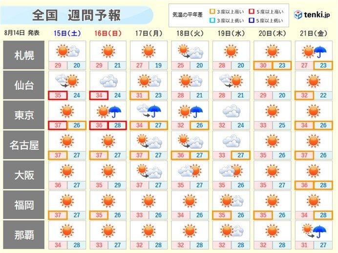 来週にかけて続く夏空と猛暑 あす内陸で40度に迫る暑さに