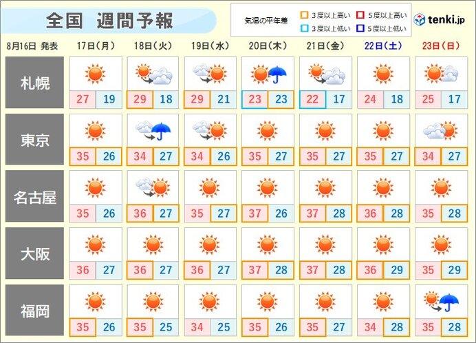 週間 40℃に迫る危険な暑さ 暑さがピークを過ぎても熱中症に警戒
