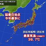 猛暑日地点 今年最多の270地点超 39℃台の暑さも