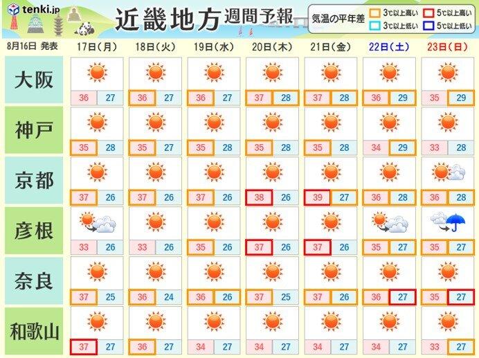 週明けも、しばらくは晴れて暑さが続く