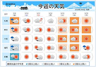 週間天気 嵐の後は日増しに気温上昇