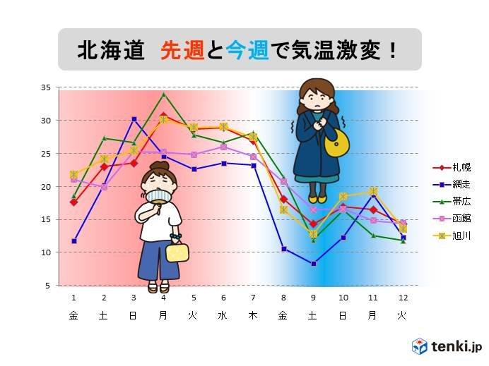 北海道 先週と今週で気温激変!