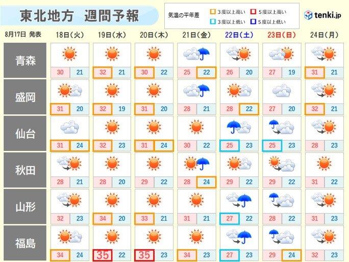 東北 連休明けても残暑続く 熱中症に警戒!