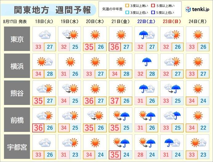 関東の週間天気 金曜日にかけて猛烈な暑さ 土日は雨や雷雨に