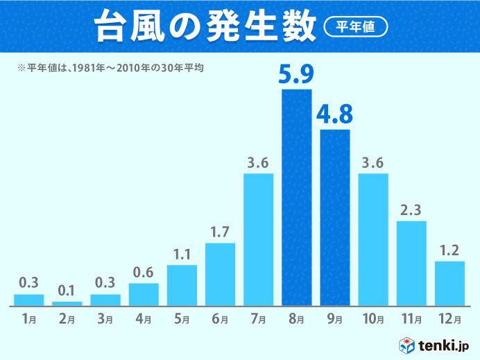 台風発生数 8月は平均的ペースに