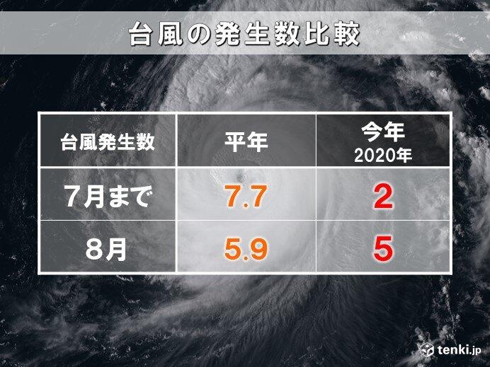 7月まで極端に少なかった台風発生数から一転 8月で平年並みに