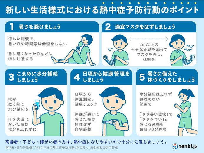 熱中症対策は十分すぎるほどに 人の少ないところでマスクを外して