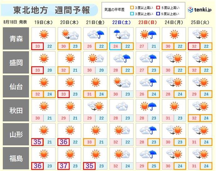 今週後半は猛暑日が増える