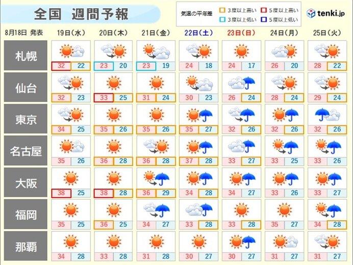 週間天気 週末は天気が変わり目 厳しい残暑は週明けも(日直予報士 2020 ...