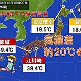 西は40℃に迫る酷暑 北では20℃届かず秋の気配 その差20℃以上も