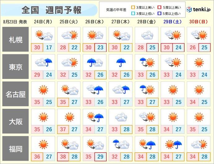 週間天気 台風8号の動向に警戒 厳しい残暑も続く 熱中症に注意を